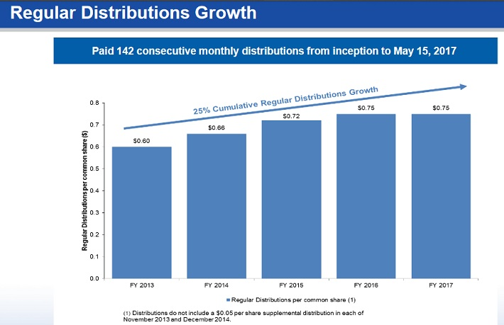 GAIN Distributions