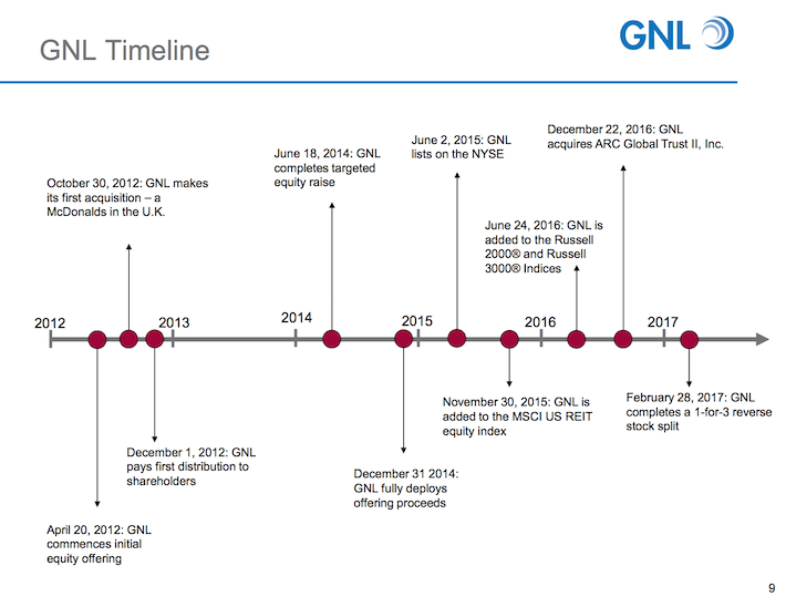 GNL Global Net Lease GNL Timeline