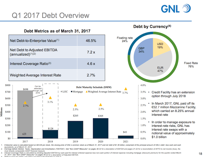 GNL Global Net Lease Q1 2017 Debt Overview