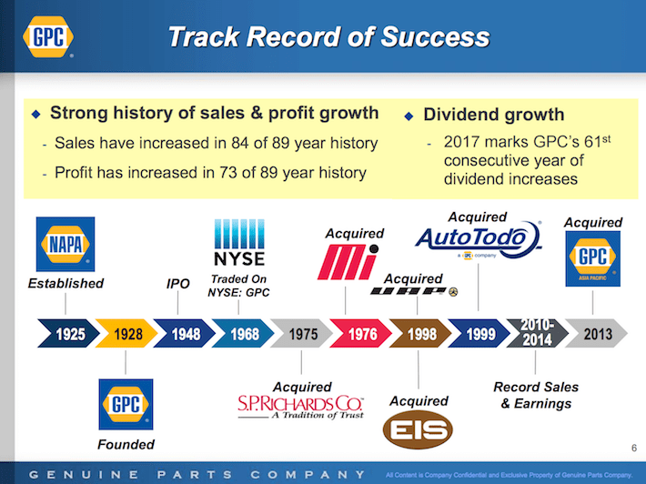 GPC Genuine Parts Company Track Record of Success