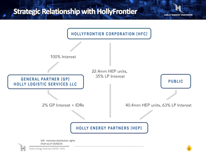 HEP Holly Energy Partners Strategic Relationship With HollyFrontier