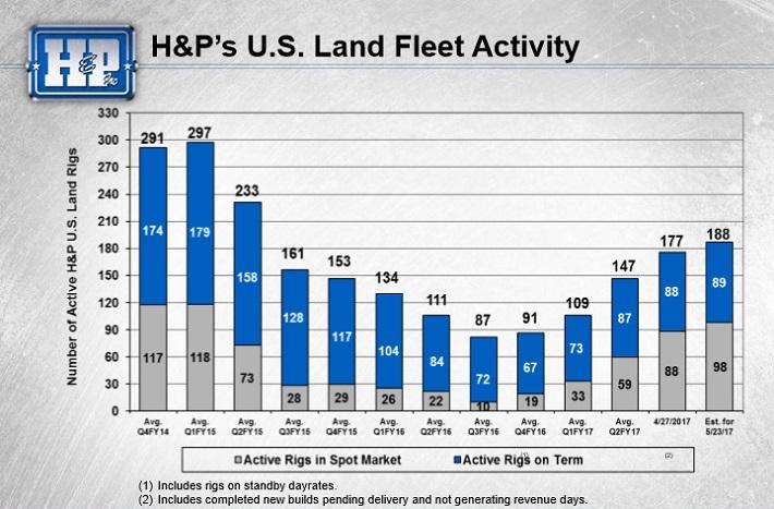 HP Activity