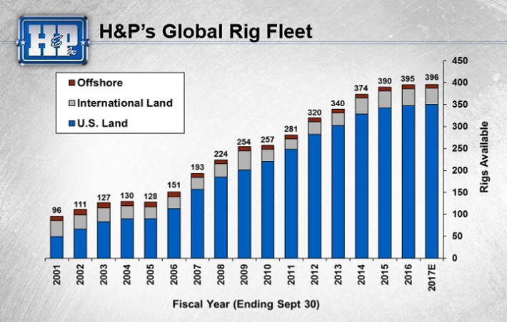 HP Fleet