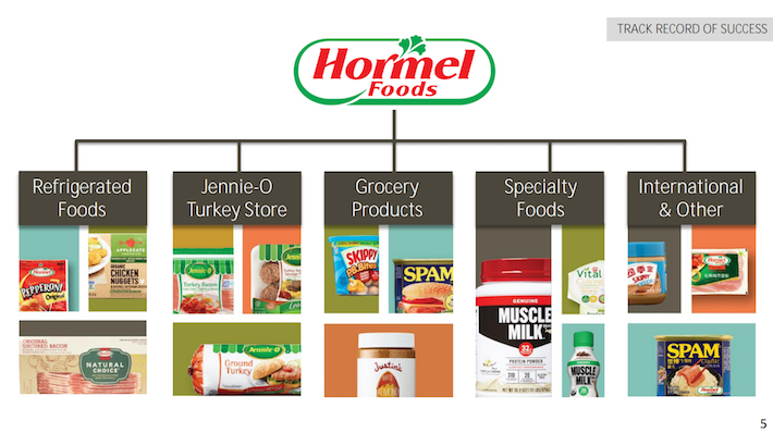 HRL Hormel Foods Operating Segments