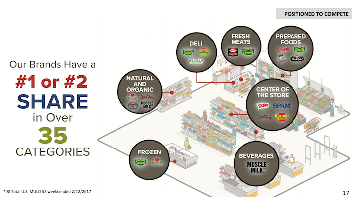 HRL Hormel Foods Our Brands Have a #1 or #2 Share in Over 35 Categories