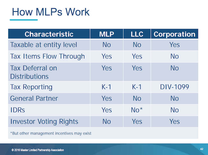 How MLPs Work