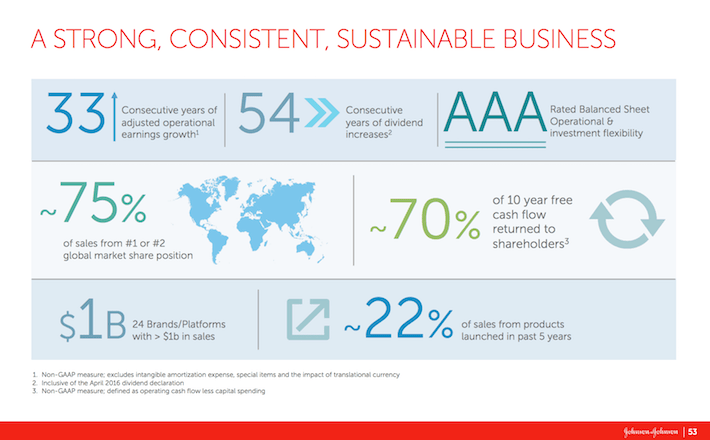 JNJ Johnson & Johnson A Strong, Consistent, Sustainable Business
