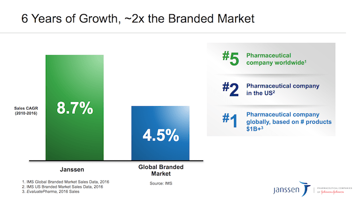 JNJ Johnson & Johnson Janssen 6 Years of Growth - 2x The Branded Market