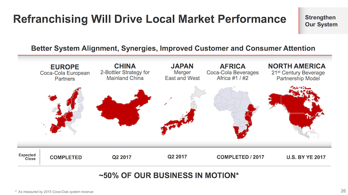 KO Coca-Cola Refranchising Will Drive Local Market Performance