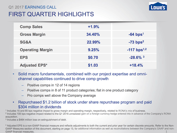LOW Lowe's Companies First Quarter Highlights
