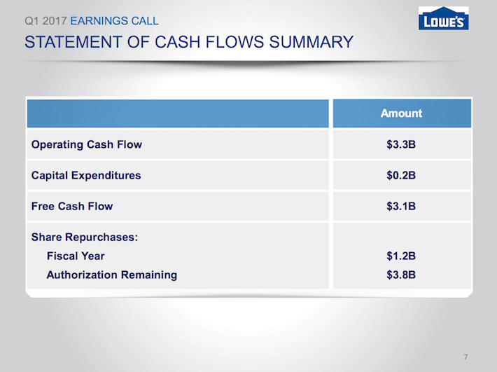LOW Lowe's Companies Statement of Cash Flows Summary