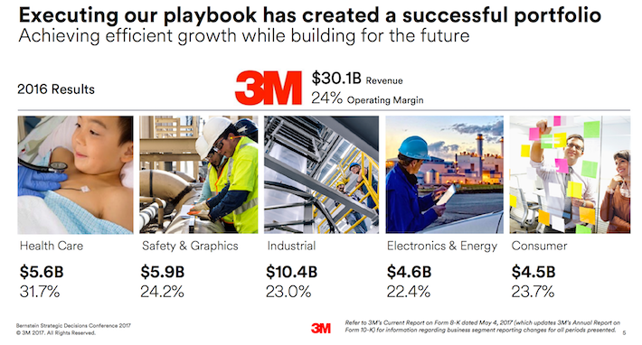 MMM 3M Company Executing Our Playbook Has Created A Successful Portfolio