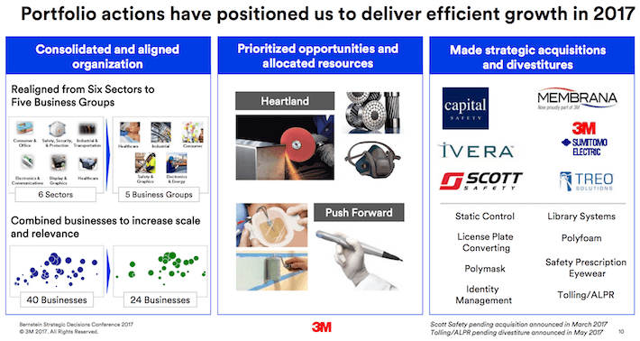 MMM 3M Company Portfolio Actions Have Positioned Us To Deliver Efficient Growth in 2017