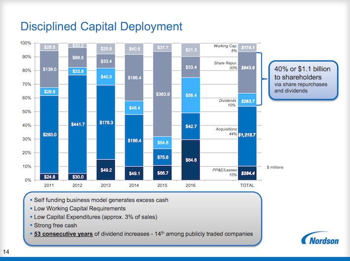 NDSN Disciplined Capital Deployment