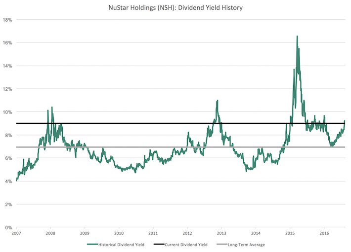 NSH NuStar Holdings Dividend Yield History