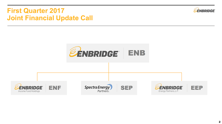 SEP Spectra Energy Partners Joint Financial Update Call