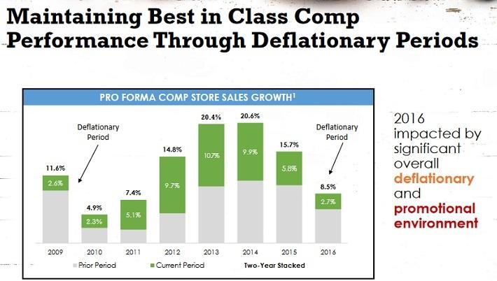 SFM Deflation