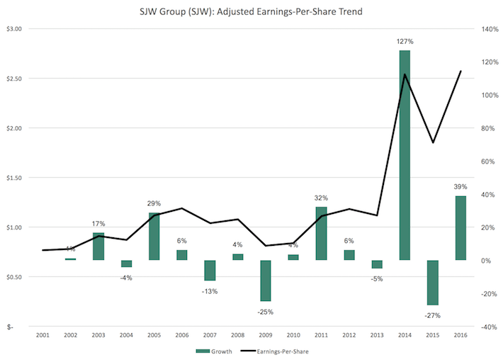 SJW Group Earnings-Per-Share Trend