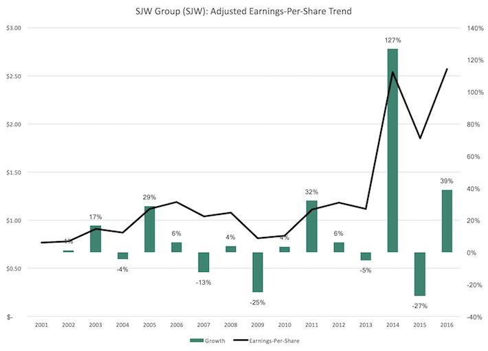 SJW Group Earnings-Per-Share Trend