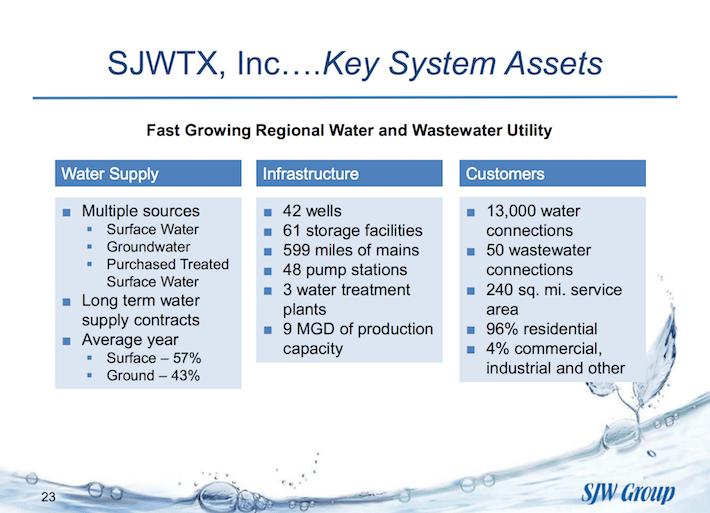 SJW group SJWTX Key System Assets