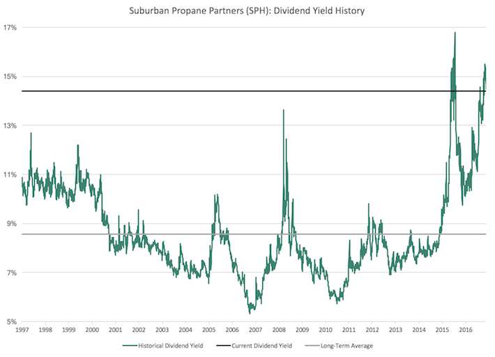 SPH Suburban Propane Partners Dividend Yield History