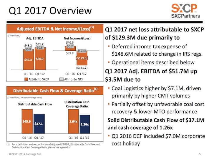 SXCP SunCoke Energy Partners Q1 2017 Overview