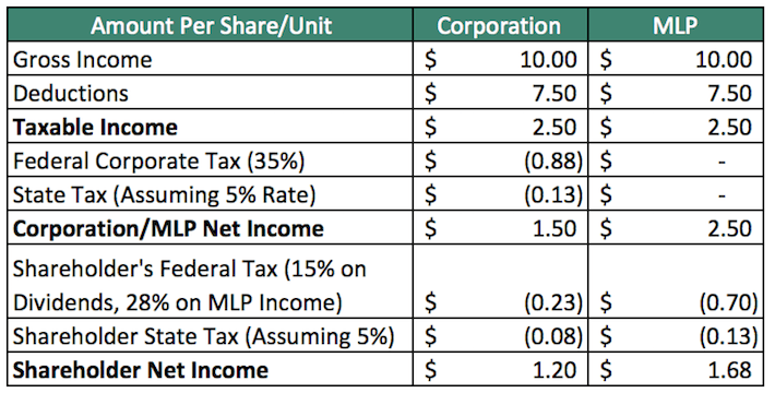 Simplified Tax Example