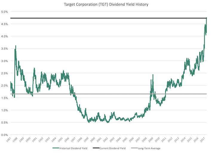 TGT Target Corporation Dividend Yield History