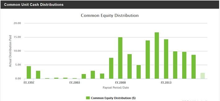TNH Distributions