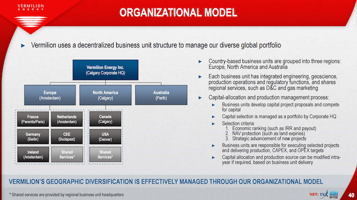 VET Vermilion Energy Organizational Model