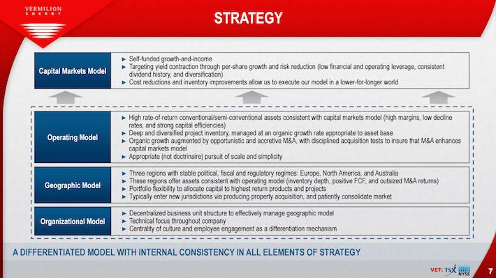 VET Vermilion Energy Strategy