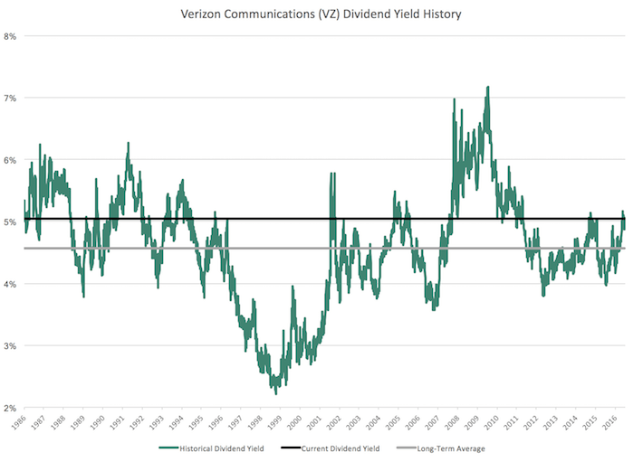 VZ Verizon Communications Dividend Yield History