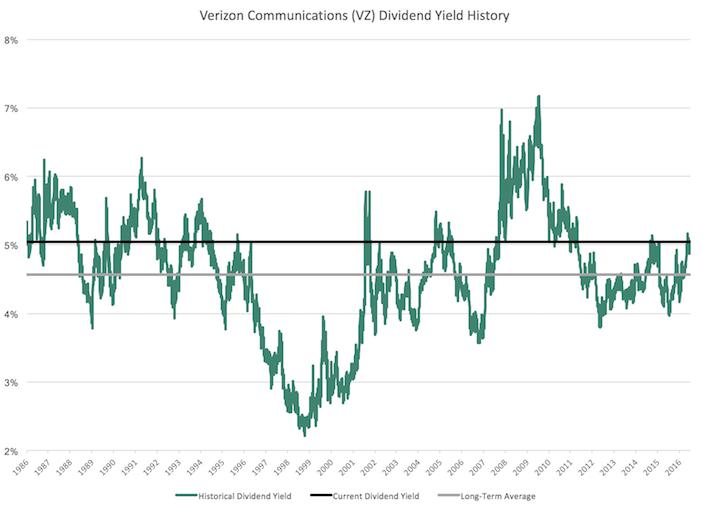 VZ Verizon Communications Dividend Yield History