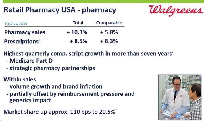 WBA Pharmacy USA