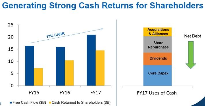 WMT Cash Flow