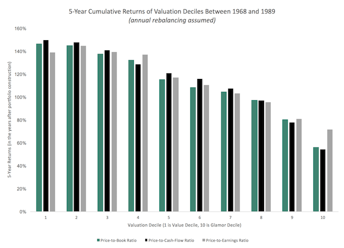 5-Year Cumulative Returns of Valuation Deciles Between 1968 and 1989