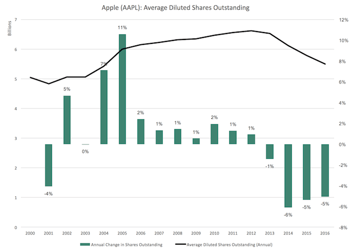 AAPL Apple Average Diluted Shares Outstanding