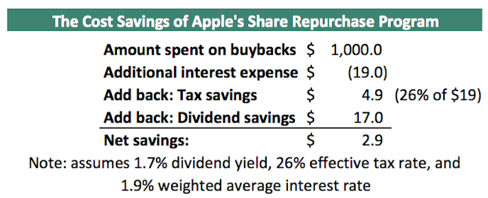 AAPL Apple The Cost Savings of Apple's Share Repurchase Program