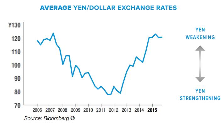 AFL Aflac Average Yen Dollar Exchange Rates