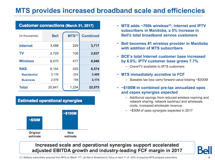 BCE Inc MTS Provides Increased Broadband Scale and Efficiencies