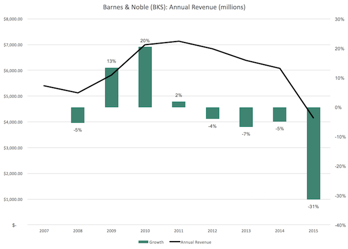 BKS Barnes & Noble Revenue Growth