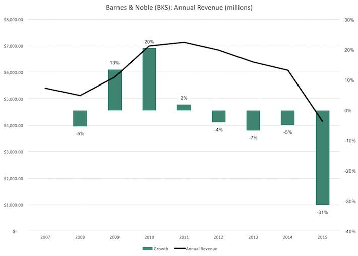 BKS Barnes & Noble Revenue Growth