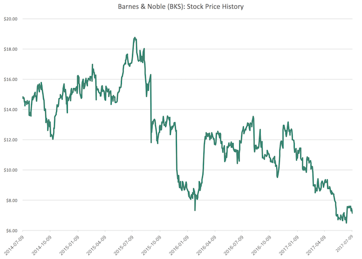 BKS Barnes & Noble Stock Price History