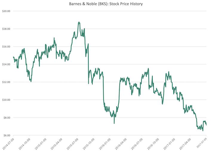 BKS Barnes & Noble Stock Price History