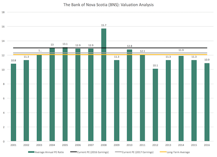 BNS Bank of Nova Scotia Valuation Analysis