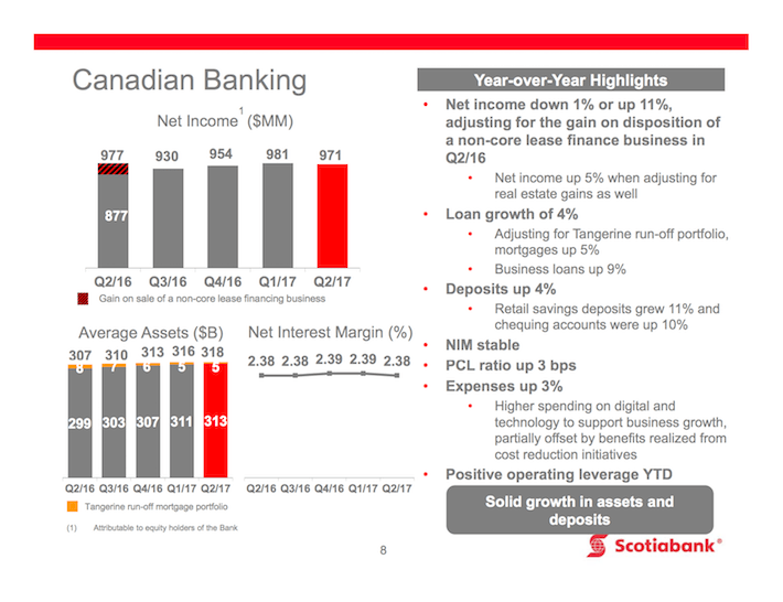 BNS Canadian Banking