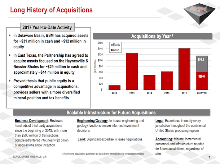 BSM Black Stone Minerals Long History of Acquisitions