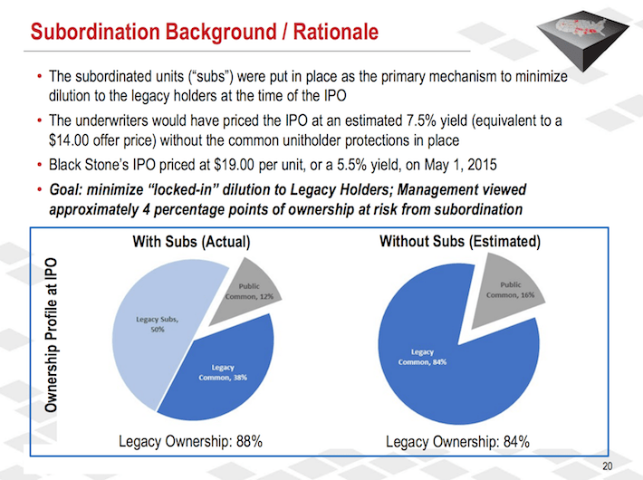 BSM Black Stone Minerals Subordination Background or Rationale