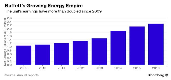 Buffett's Growing Energy Empire