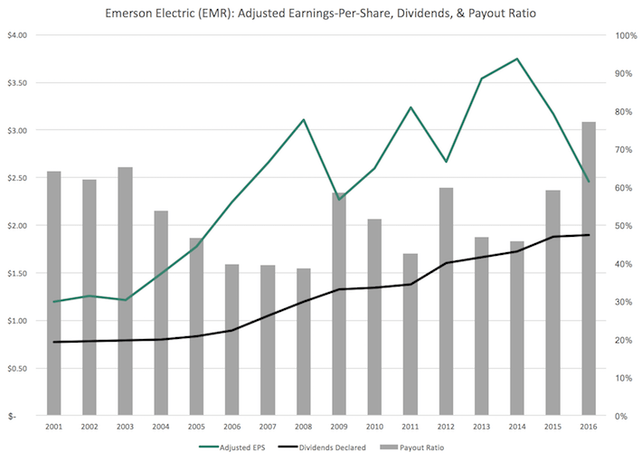 EMR Emerson Electric Adjusted Earnings-Per-Share, Dividends, & Payout Ratio